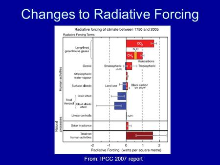 Changes to Radiative Forcing From: IPCC 2007 report.