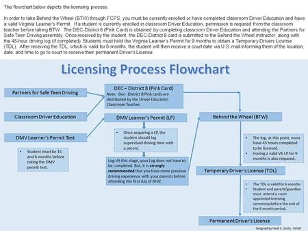 The flowchart below depicts the licensing process. In order to take Behind the Wheel (BTW) through FCPS, you must be currently enrolled or have completed.