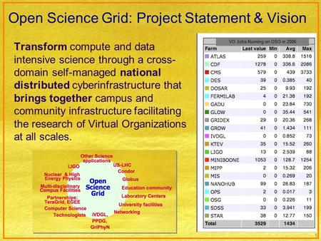 1 Open Science Grid: Project Statement & Vision Transform compute and data intensive science through a cross- domain self-managed national distributed.