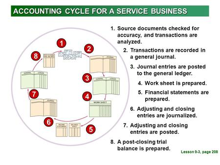 ACCOUNTING CYCLE FOR A SERVICE BUSINESS 1 1.Source documents checked for accuracy, and transactions are analyzed. 8 8.A post-closing trial balance is prepared.