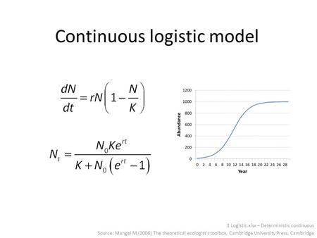 Continuous logistic model Source: Mangel M (2006) The theoretical ecologist's toolbox, Cambridge University Press, Cambridge This equation is quite different.