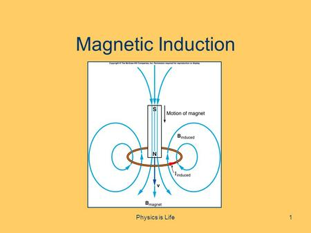 Magnetic Induction 1Physics is Life. Objectives To learn how magnetic fields can produce currents in conductors To understand how this effect is applied.
