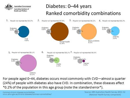 Diabetes: 0–44 years Ranked comorbidity combinations Source: ABS Australian Health Survey 2011–12 (National Health Survey component) For people aged 0–44,