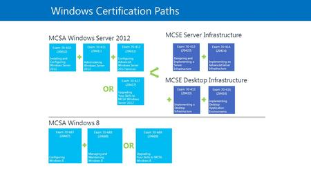 Windows Certification Paths OR MCSA Windows Server 2012 Installing and Configuring Windows Server 2012 Exam 70-410 (20410) Administering Windows Server.