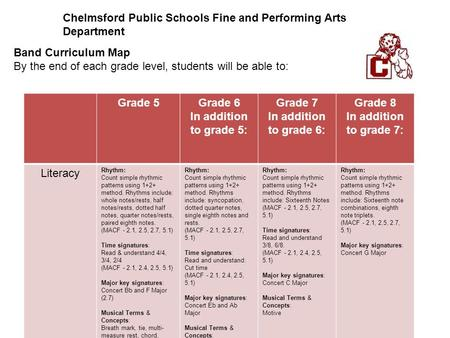 Chelmsford Public Schools Fine and Performing Arts Department Band Curriculum Map By the end of each grade level, students will be able to: Grade 5Grade.