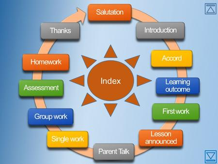 SalutationIntroductionAccord Learning outcome First work Lesson announced Parent TalkSingle workGroup workAssessmentHomeworkThanks Index.