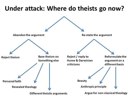 Under attack: Where do theists go now? Abandon the argument Reject theism Base theism on Something else Personal faith Revealed theology Different theistic.