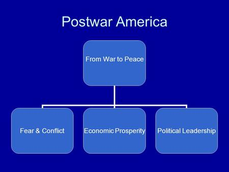 Postwar America From War to Peace Fear & Conflict Economic Prosperity Political Leadership.