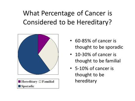 What Percentage of Cancer is Considered to be Hereditary?