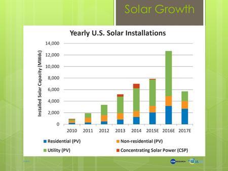 Solar Growth. Solar Potential * Insolation Source: National Renewal Energy Laboratory Approximately 615 square feet of high efficiency panels for a home.