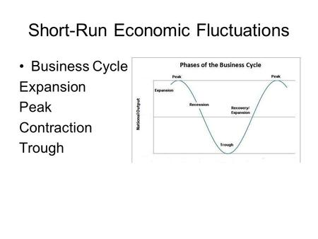 Short-Run Economic Fluctuations Business Cycle Expansion Peak Contraction Trough.