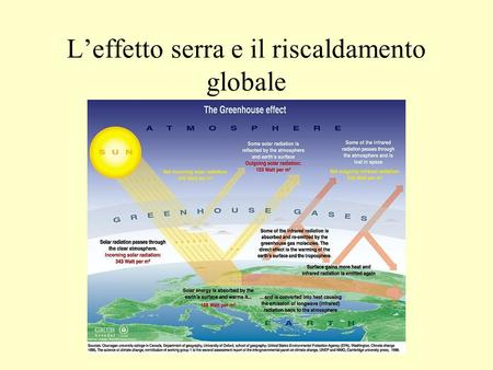 L'effetto serra e il riscaldamento globale. Structure of the Atmosphere Thermosphere Mesosphere Ozone Maximum Stratosphere Troposphere Temperature.