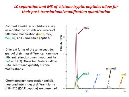 LC separation and MS of histone tryptic peptides allow for their post-translational modification quantitation -For most K residues our histone assay, we.