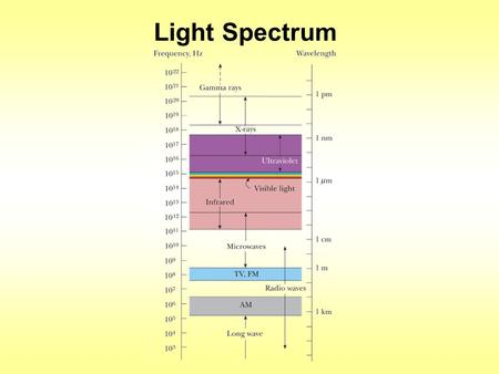 Light Spectrum. Remember when we said that light travels as electromagnetic waves? Well, what is an electromagnetic wave? EM wave: coupled, changing electric.