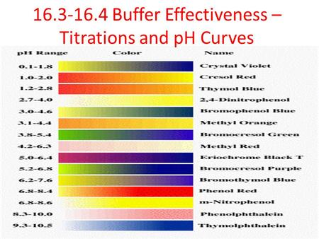 16.3-16.4 Buffer Effectiveness – Titrations and pH Curves.