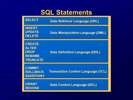 SQL Statements SELECT INSERTUPDATEDELETECREATEALTERDROPRENAMETRUNCATECOMMITROLLBACKSAVEPOINTGRANTREVOKE Data Retrieval Language (DRL) Data Retrieval Language.