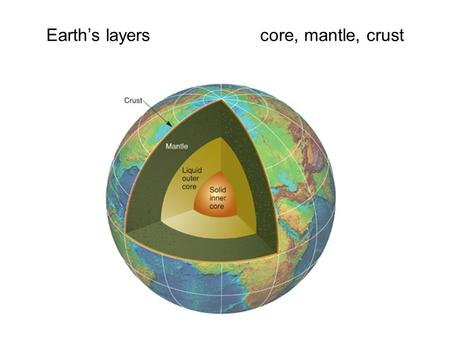 Earth's layers core, mantle, crust. CORE Corecenter of earth; divided into outer core and inner core.
