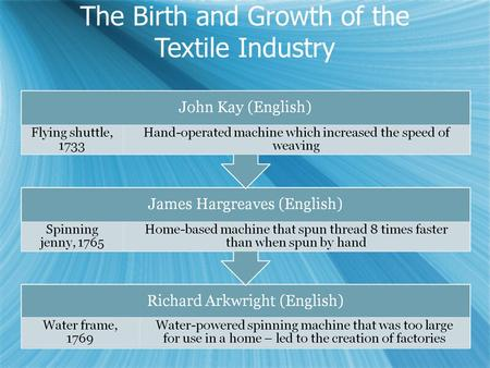 The Birth and Growth of the Textile Industry. European Industrial Revolution InventorYearInventionSignificance John Kay1730Flying ShuttleWeavers worked.
