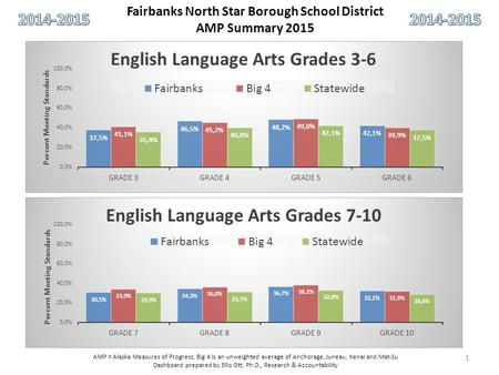 Fairbanks North Star Borough School District AMP Summary 2015 AMP = Alaska Measures of Progress; Big 4 is an unweighted average of Anchorage, Juneau, Kenai.