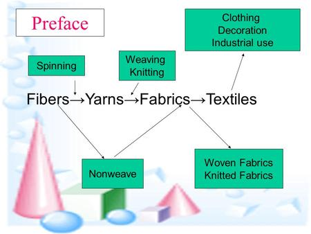 Fibers→Yarns→Fabrics→Textiles Nonweave Woven Fabrics Knitted Fabrics Clothing Decoration Industrial use Spinning Weaving Knitting Preface.