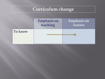 To know Emphasis on teaching Emphasis on learner Curriculum change.