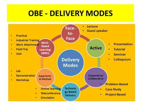 OBE - DELIVERY MODES Lecture Guest Speaker Delivery Modes Face- to- Face Active Cooperative/ Collaborative Technolo gy-Based Delivery Experienti- al Method.