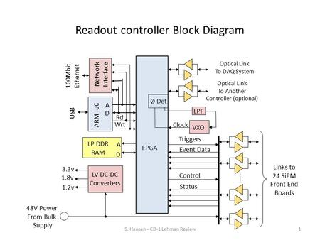 Readout controller Block Diagram S. Hansen - CD-1 Lehman Review1 VXO Ø Det Links to 24 SiPM Front End Boards Clock Event Data USB ARM uC A D Rd Wrt 100Mbit.