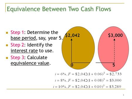 1 Equivalence Between Two Cash Flows Step 1: Determine the base period, say, year 5. Step 2: Identify the interest rate to use. Step 3: Calculate equivalence.
