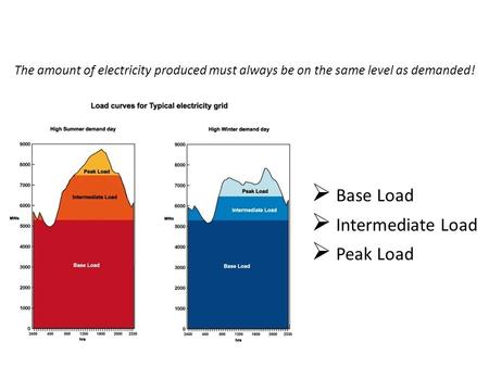 The amount of electricity produced must always be on the same level as demanded!  Base Load  Intermediate Load  Peak Load Source : http ://