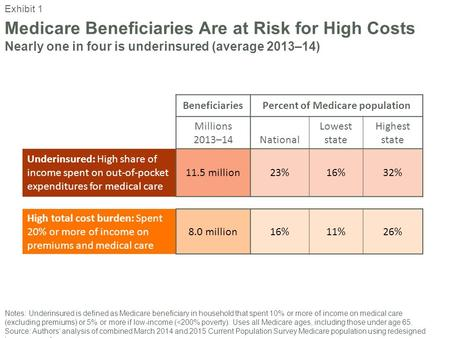 Medicare Beneficiaries Are at Risk for High Costs Nearly one in four is underinsured (average 2013–14) BeneficiariesPercent of Medicare population Millions.
