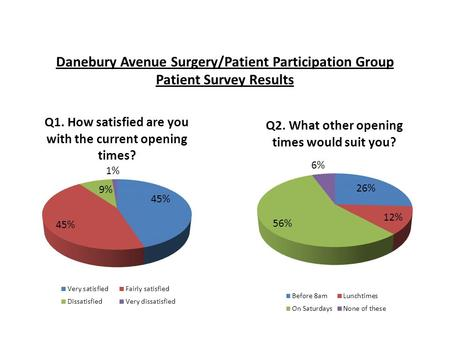 Danebury Avenue Surgery/Patient Participation Group Patient Survey Results.