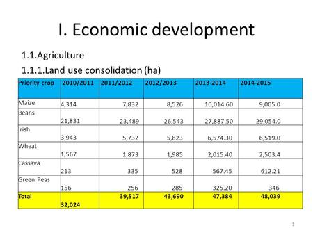 I. Economic development 1.1.Agriculture 1.1.1.Land use consolidation (ha) Priority crop 2010/2011 2011/2012 2012/2013 2013-2014 2014-2015 Maize 4,314 7,832.