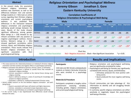 Correlation Coefficients of Religious Orientation & Psychological Well-Being Participants 118 male and 381 female undergraduate students at Eastern Kentucky.