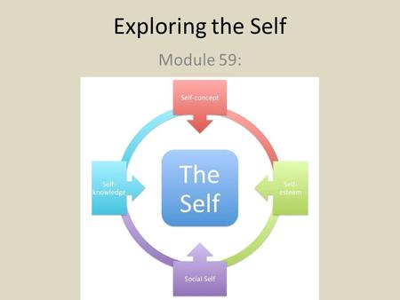 Exploring the Self Module 59:. The Self The self is now one of Western psychology's most researched topics Self – in modern psychology, the center of.