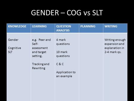 GENDER – COG vs SLT KNOWLEDGELEARNINGQUESTION ANALYSIS PLANNINGWRITING Gender Cognitive SLT e.g. Peer and Self- assessment and target setting, Tracking.