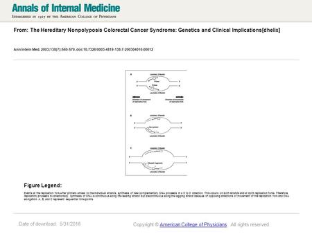 Date of download: 5/31/2016 From: The Hereditary Nonpolyposis Colorectal Cancer Syndrome: Genetics and Clinical Implications[dhelix] Ann Intern Med. 2003;138(7):560-570.