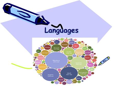 LanguagesLanguages. What is language? A human system of communication that uses arbitrary signals such as voice sounds, gestures, or written symbols.