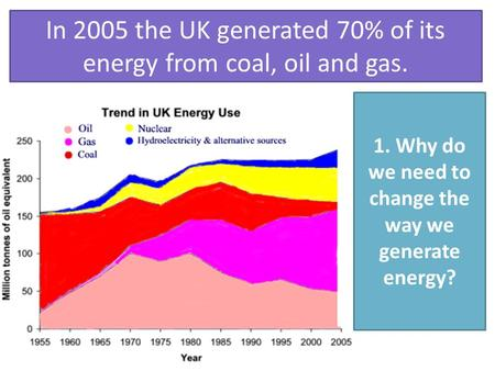 1. Why do we need to change the way we generate energy? In 2005 the UK generated 70% of its energy from coal, oil and gas.