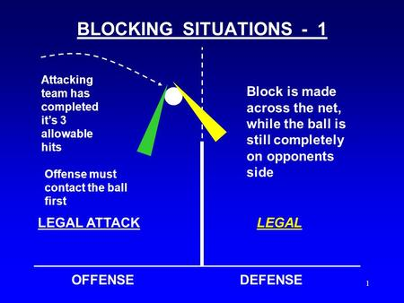 1 BLOCKING SITUATIONS - 1 OFFENSEDEFENSE Attacking team has completed it's 3 allowable hits Block is made across the net, while the ball is still completely.