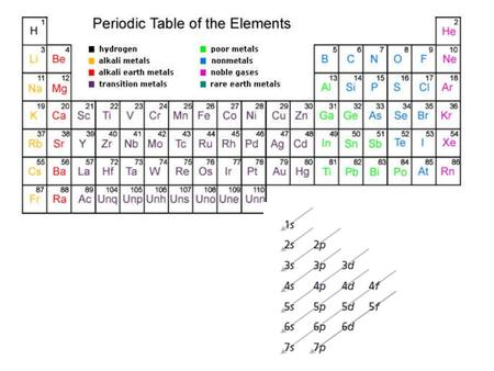 1. Identify the group, period, and block in which the element that has the electron configuration [Xe]6s 2 is located.