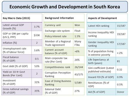Economic Growth and Development in South Korea Key Macro Data (2015) Latest annual GDP Growth (%) 3.7% GDP or GNI per capita (US $, PPP) $33K Inflation.