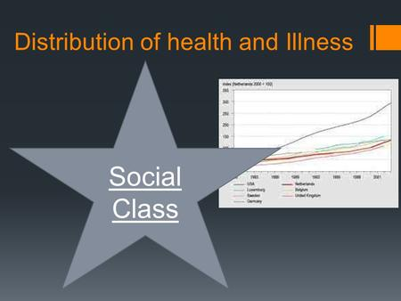 Distribution of health and Illness Social Class. Aims & Objectives Analyse data that demonstrates health inequality (class, gender, ethnicity) Analyse.