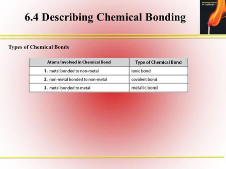 6.4 Describing Chemical Bonding Types of Chemical Bonds.