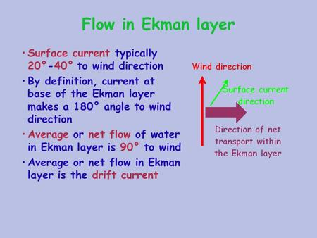 Flow in Ekman layer Surface current typically 20°-40° to wind direction By definition, current at base of the Ekman layer makes a 180° angle to wind direction.
