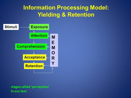 MEMORYMEMORY Attention Comprehension Acceptance Retention Exposure Information Processing Model: Yielding & Retention Stimuli stages called 'perception'