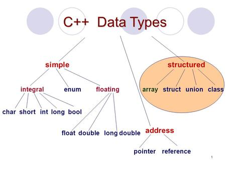 1 C++ Data Types structured array struct union class address pointer reference simple integral enum char short int long bool floating float double long.