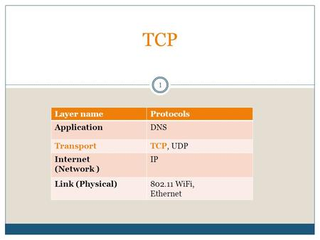 1 TCP ProtocolsLayer name DNSApplication TCP, UDPTransport IPInternet (Network ) 802.11 WiFi, Ethernet Link (Physical)