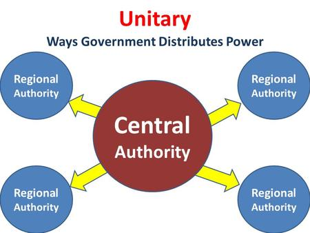 Central Authority Unitary Ways Government Distributes Power Regional Authority.