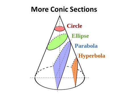 More Conic Sections. Objective Given a translation, I can graph an equation for a conic section.