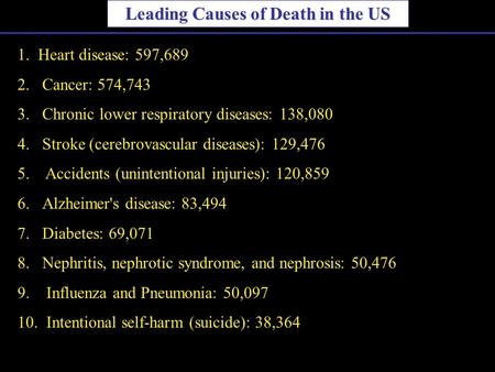 Leading Causes of Death in the US 1. Heart disease: 597,689 2.Cancer: 574,743 3.Chronic lower respiratory diseases: 138,080 4.Stroke (cerebrovascular diseases):